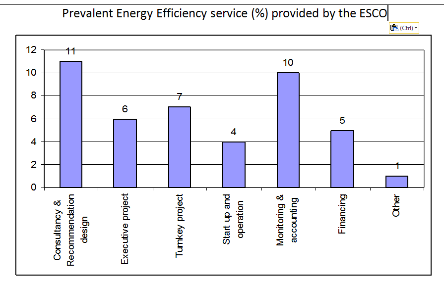 1.png - Prevalent Energy Efficiency service (%) provided by the ESCo
